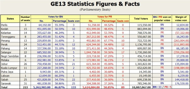 GE13 statistics figures & facts 1